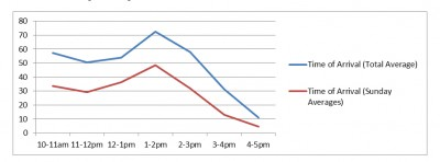 hours chart