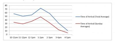 hours chart