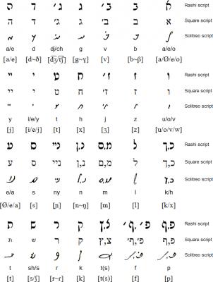 Rashi script, Square script and Solitro script