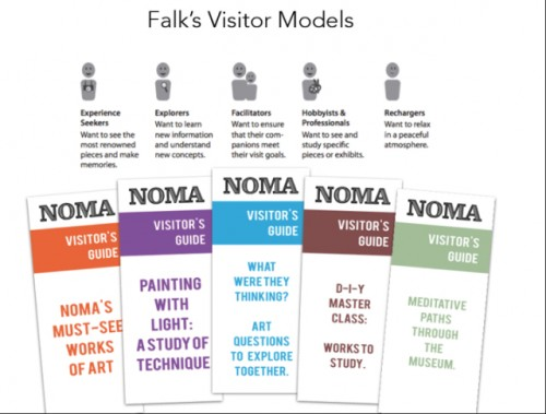Infographic detailing the five types of visitors. From The Incluseum blog.