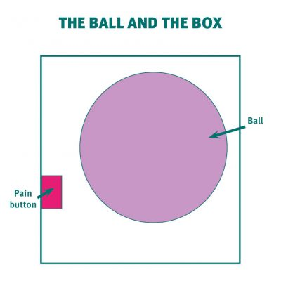 "This image shows a box. Inside is a large ball floating in the space. There is a ""pain button"" on the side of the box."
